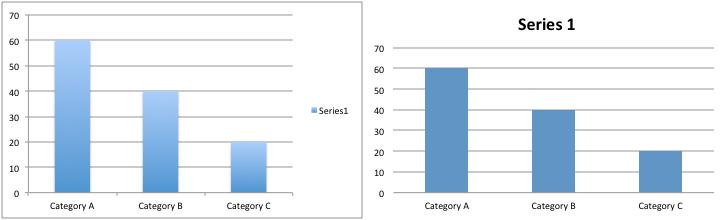 Default versus Modified Excel